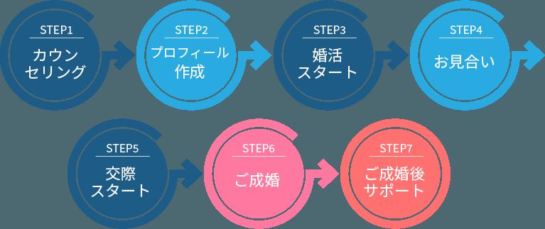 process_sp